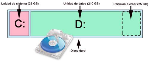 Resultado de imagen para particion de disco duro